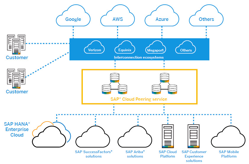 Connecting to SAP HANA Enterprise Cloud | SAP Blogs