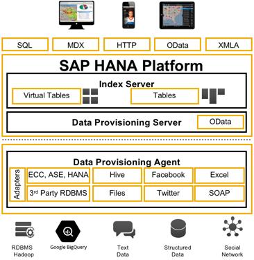 HANA SDA – Google BigQuery | SAP Blogs
