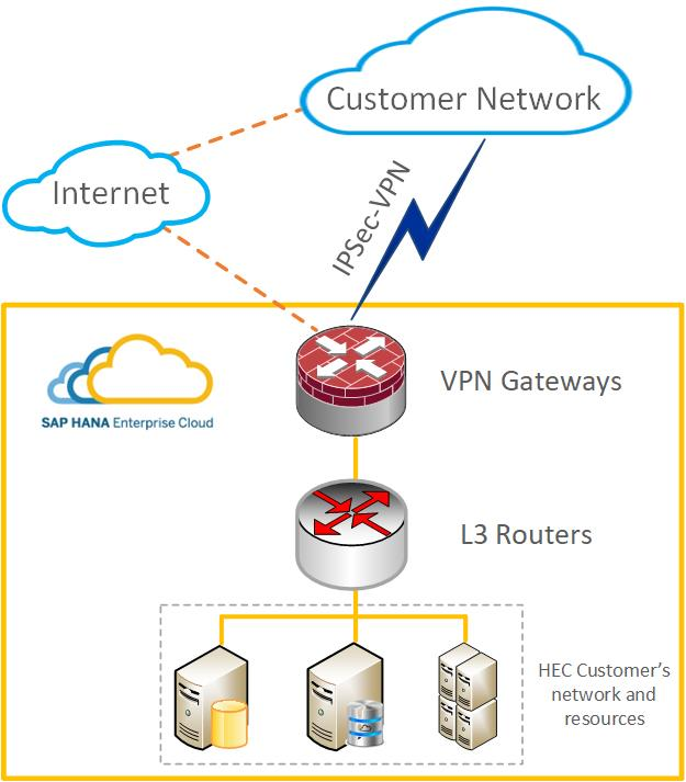 it allows connectivity to different network segments within a short time  frame and eliminates significant investments (e g  renting dedicated network