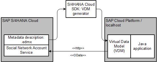 Deep Dive 10 with SAP Cloud SDK: Generating Java VDM for S/4HANA