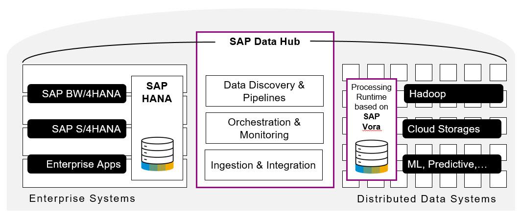 sap bw  4hana and sap data hub  u2013 a perfect match