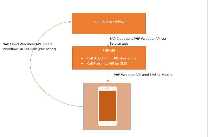 SAP Cloud Workflow Meet #SMS Notifcation & Approval/Rejection | SAP