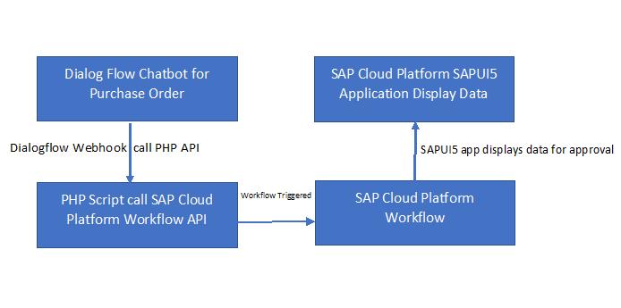 Dialogflow Meets PHP, SAP Cloud & Workflow | SAP Blogs