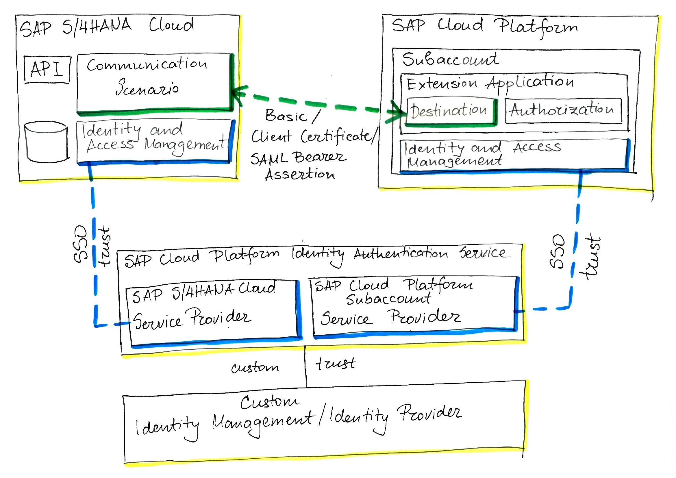 sap activate methodology for sap s/4hana cloud single tenant edition