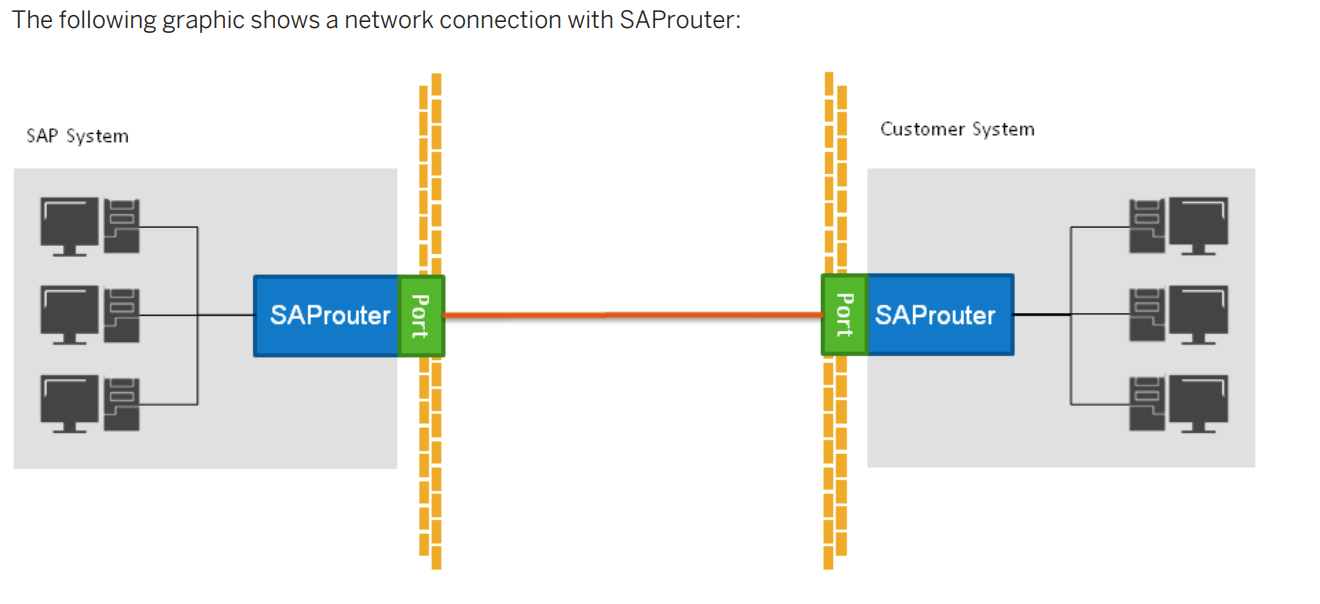 SAP Router FAQ's | SAP Blogs