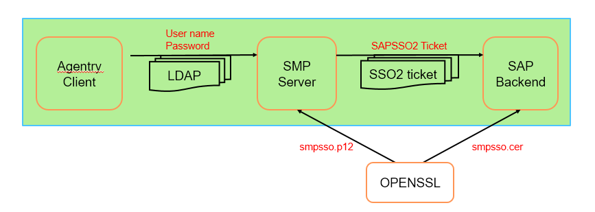 How to configure SAP Work Manager SSO with SMP LDAP