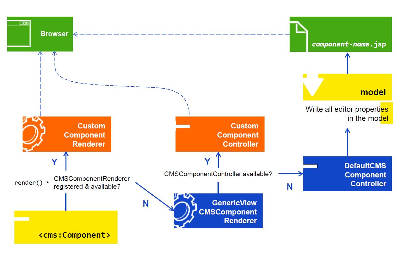 SAP UI and Salesforce UI development Go-through | SAP Blogs
