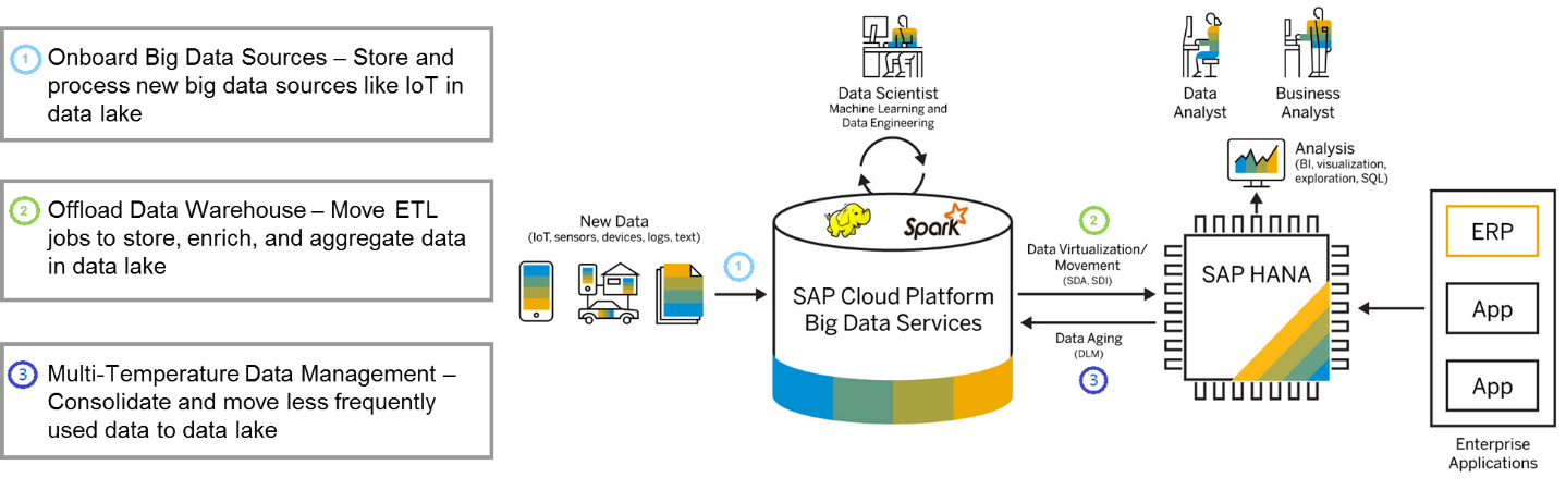 Integrated Data Warehouse on SAP HANA and Data Lake on SAP Cloud Platform Big Data Services