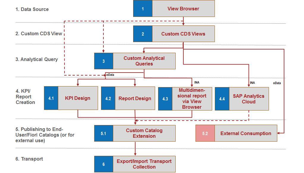 SAP S/4HANA Embedded Analytics and Integration with BW/4HANA   SAP Blogs
