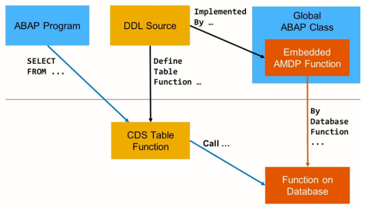 AMDP Function and CDS Table function | SAP Blogs