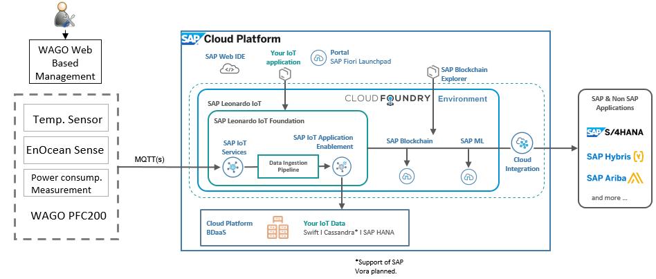 SAP Leonardo goes native on WAGO PLC | SAP Blogs