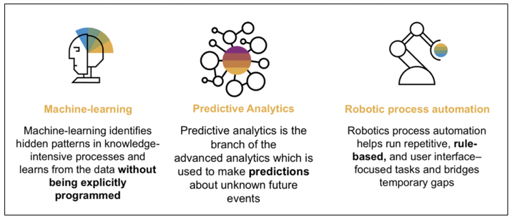 Differences between Machine Learning, Predictive Analytics
