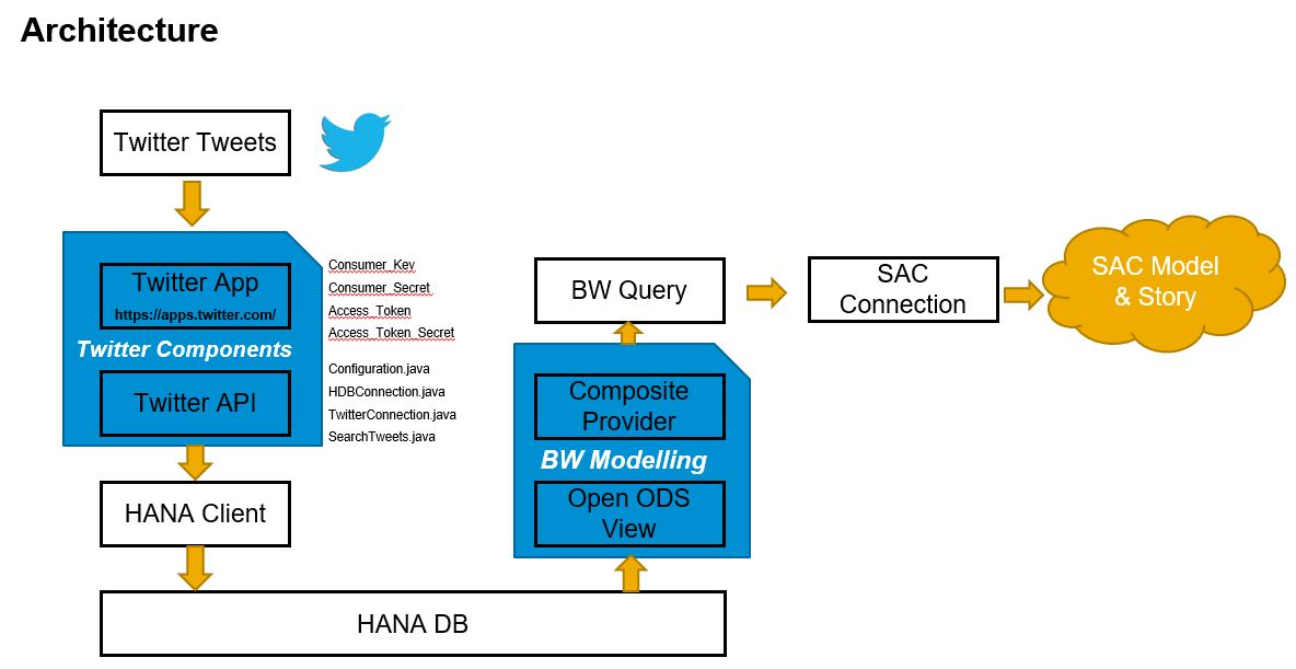 Integrating Twitter tweets into SAC | SAP Blogs