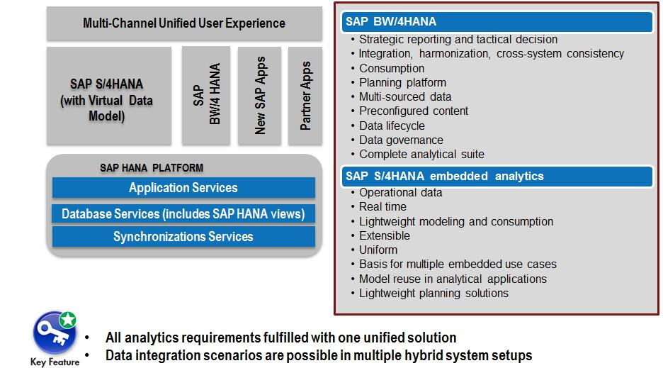 SAP S/4HANA Embedded Analytics and Integration with BW/4HANA | SAP Blogs