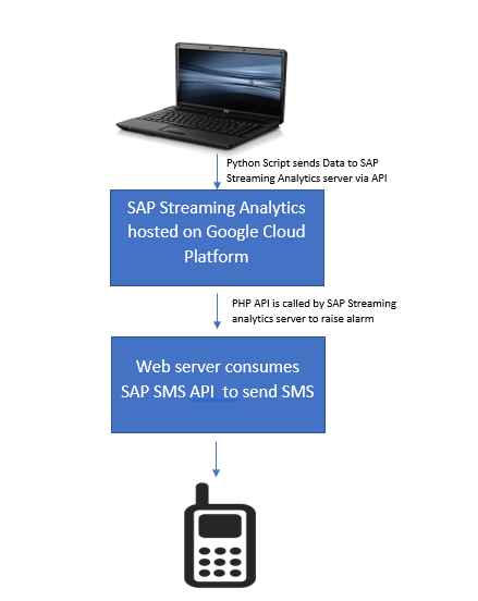 My Experiments with SAP Streaming Analytics on Google Cloud
