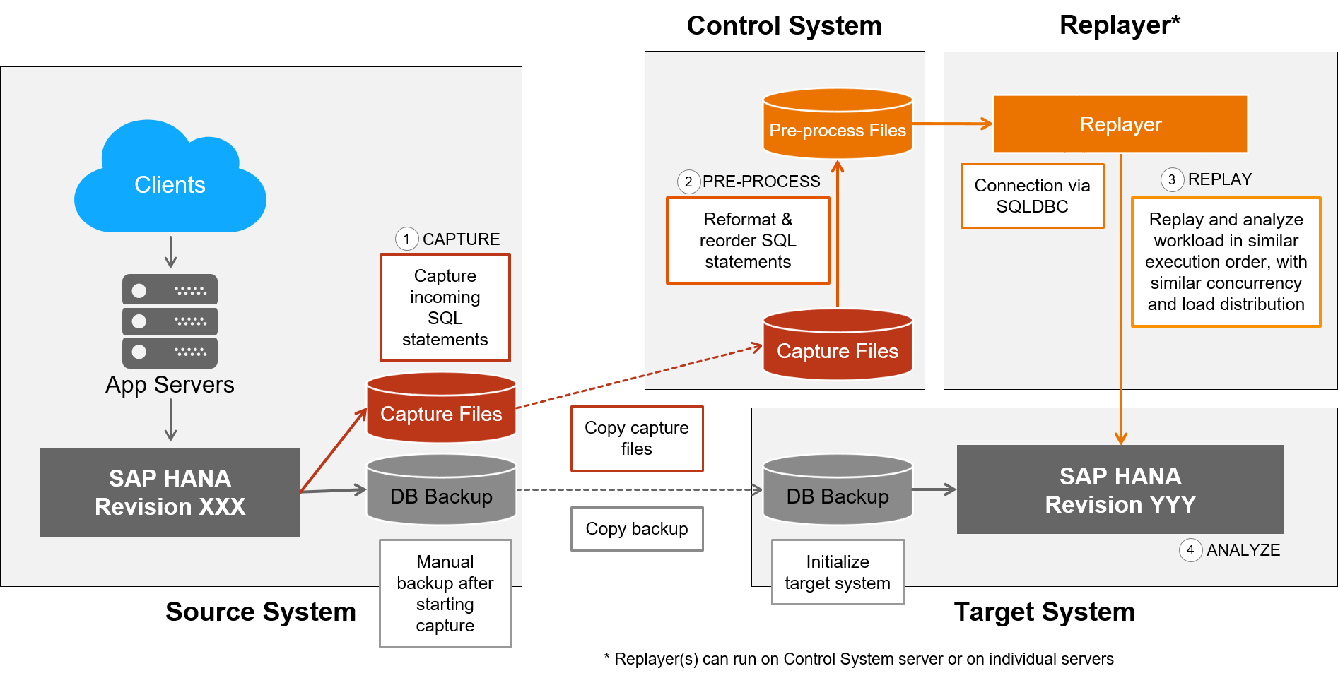 A short overview of What's New for the SAP HANA Performance