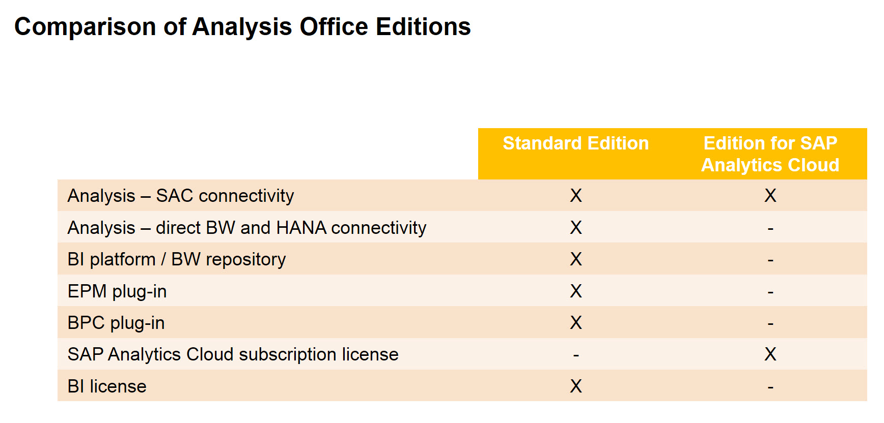 SAP Analysis for Microsoft Office Release 2 7 and Road Map
