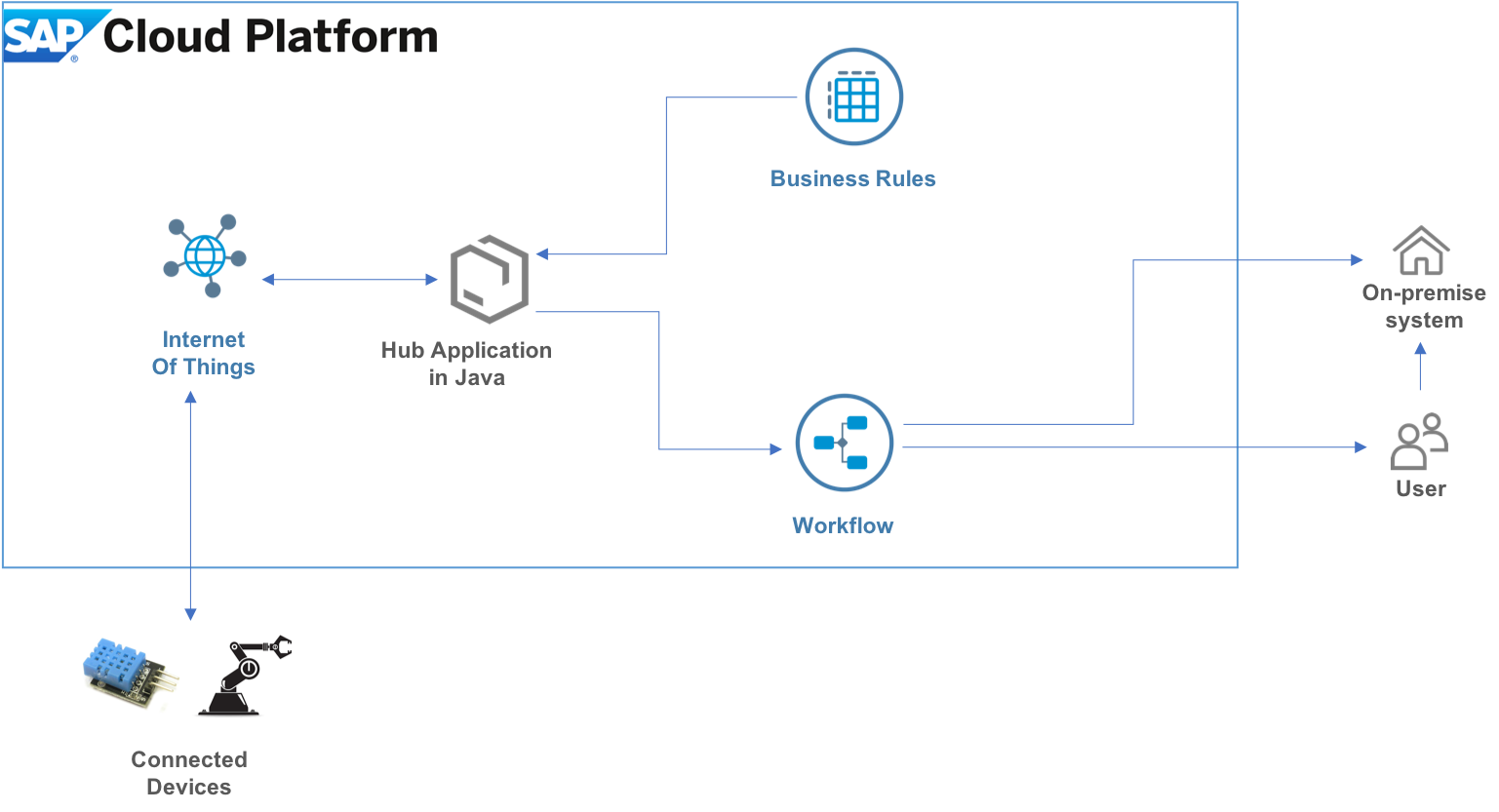 iot prototype with business rules and workflow  u2013 blog series 1  4