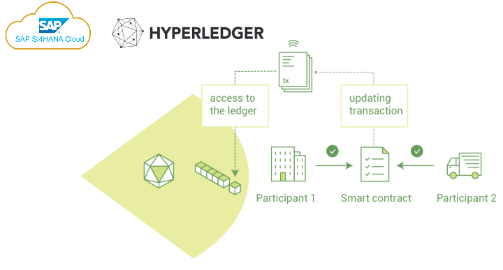 Hyperledger Blockchain Smart Contracts – Integration with SAP S