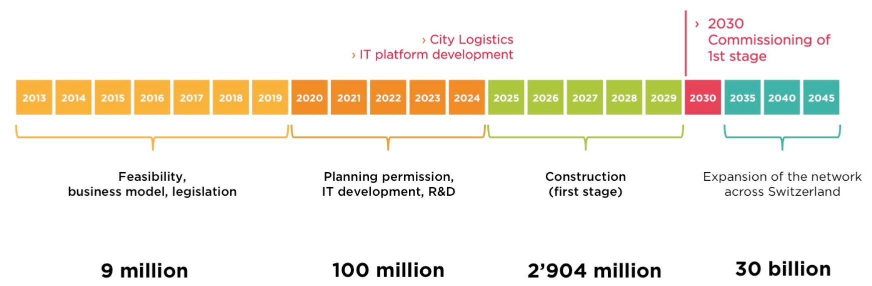 The Future of Logistics is Underground: SAP collaborates