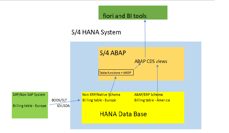 Accessing Native HANA Tables in S/4 ABAP CDS views