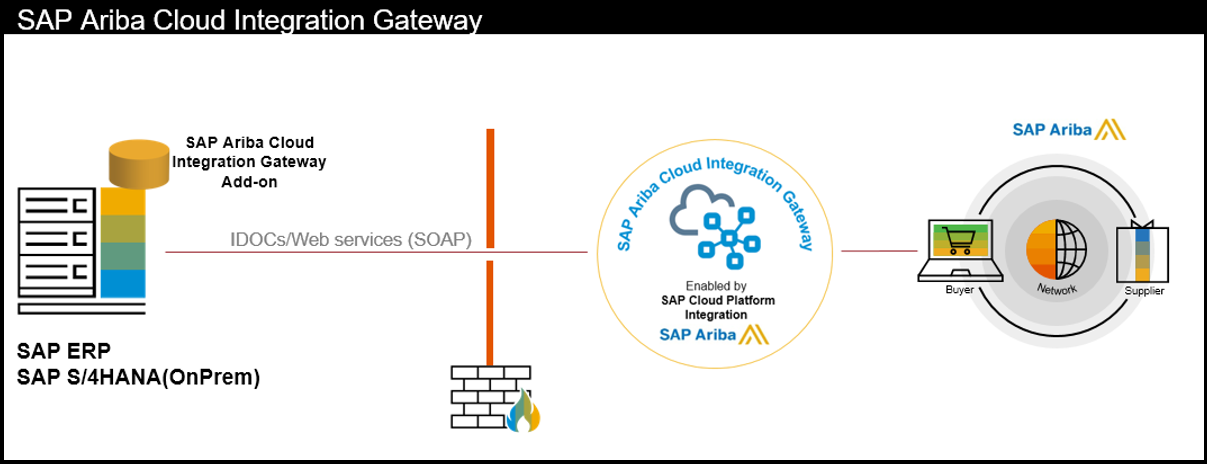 3 tips for successful transition to SAP Ariba Cloud