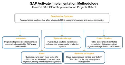 Driving Digital Transformation With Sap S 4hana Cloud