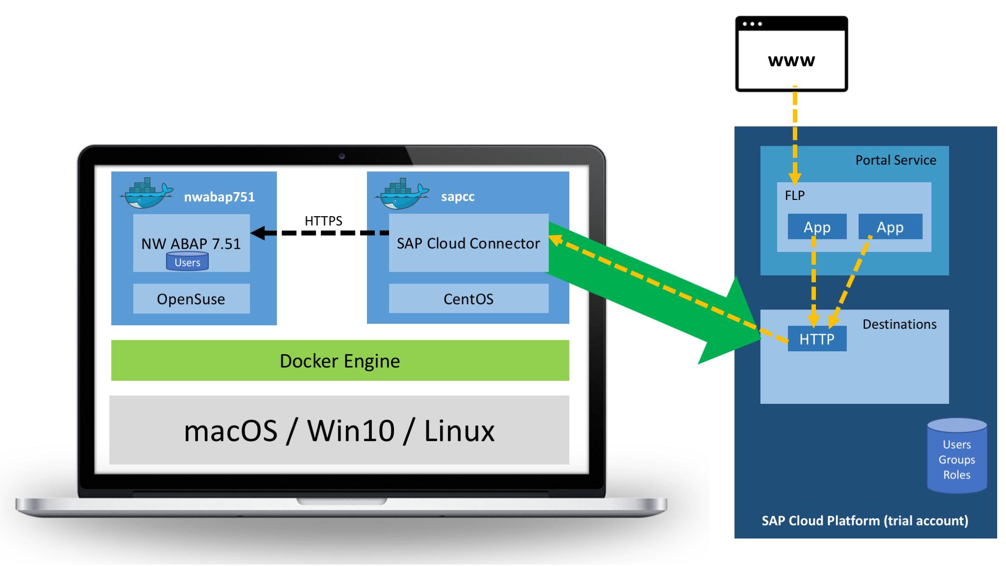 Configure SAPCC + NW ABAP for Principal Propagation + Docker Network