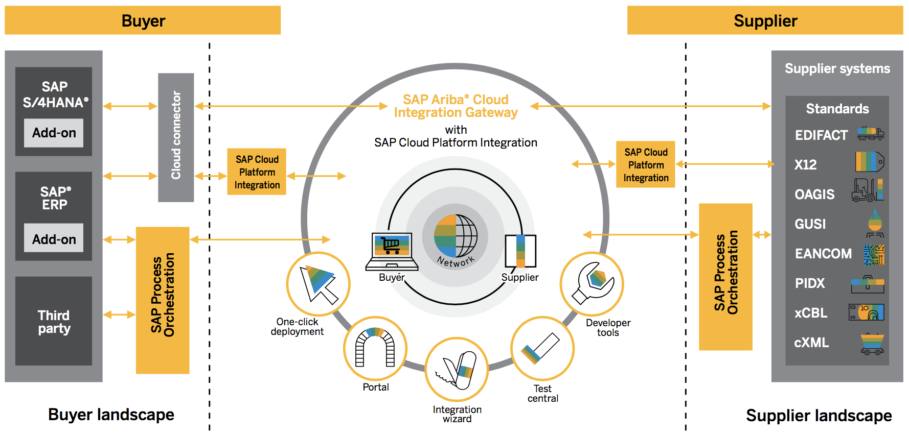 Ariba CIG Add-on Series: CIG Overview | SAP Blogs