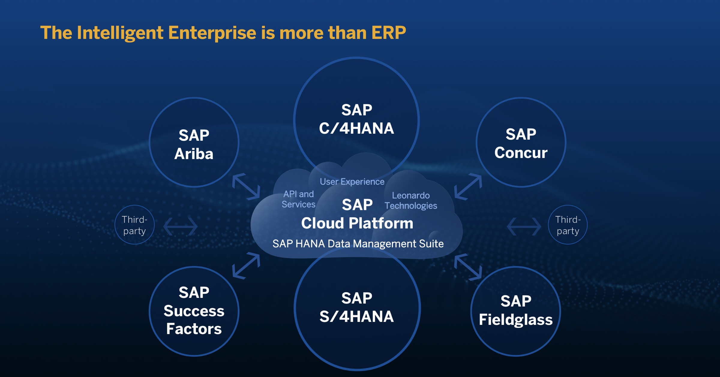 SAP Cloud Platform | Intelligent Enterprise | SAPPHIRE NOW