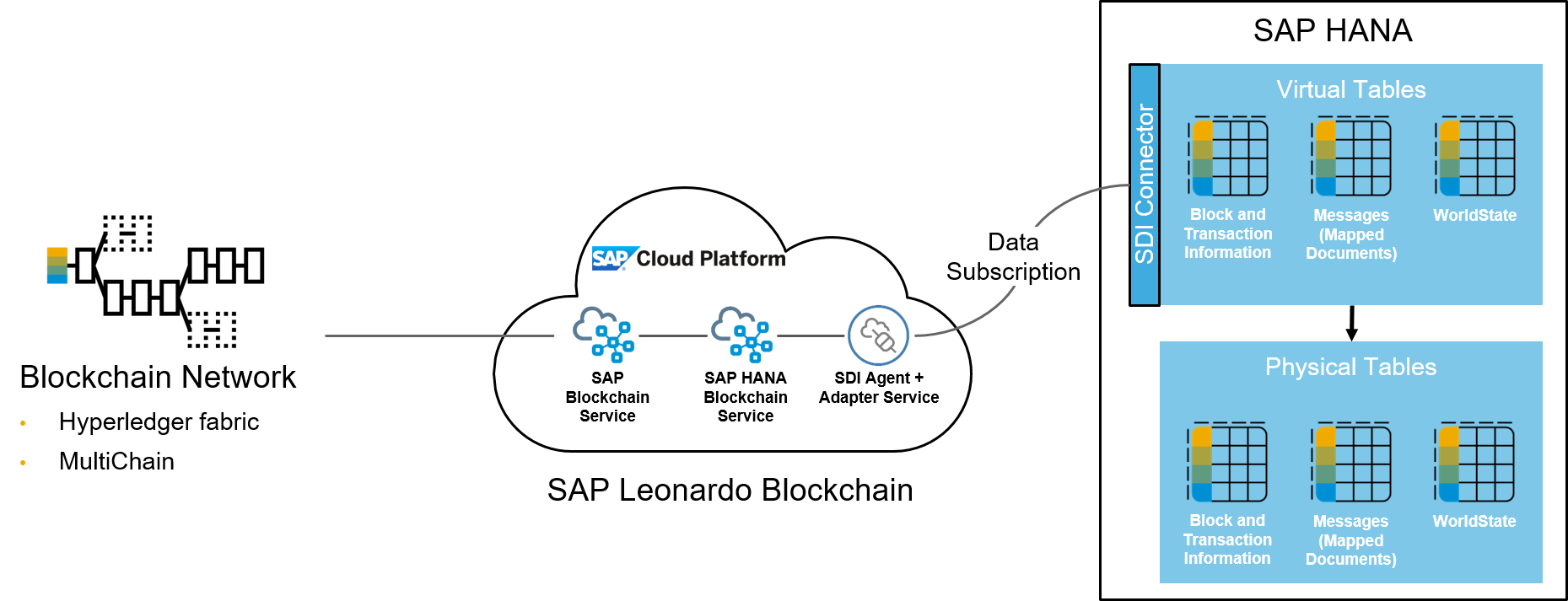 SCP Blockchain connects to any supported blockchain network via a cloud  service on SAP Cloud Platform. SAP HANA Blockchain establishes a link  between this ...