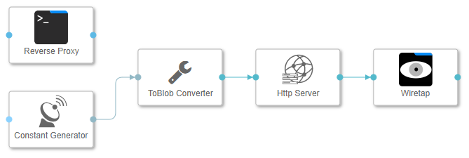 Building a RESTful Service with SAP Data Hub Pipelines | SAP Blogs
