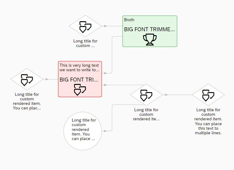 Custom rendering in Network Graph | SAP Blogs