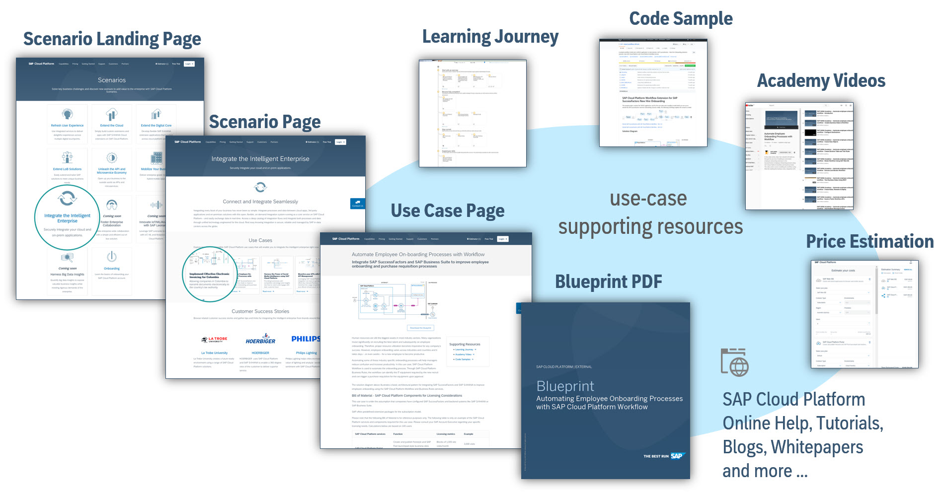 New on sap cloud platform website scenario based enablement content the following diagram illustrates the model and terms of our new scenario based content offering that can be reached from the new scenario landing page on malvernweather Gallery