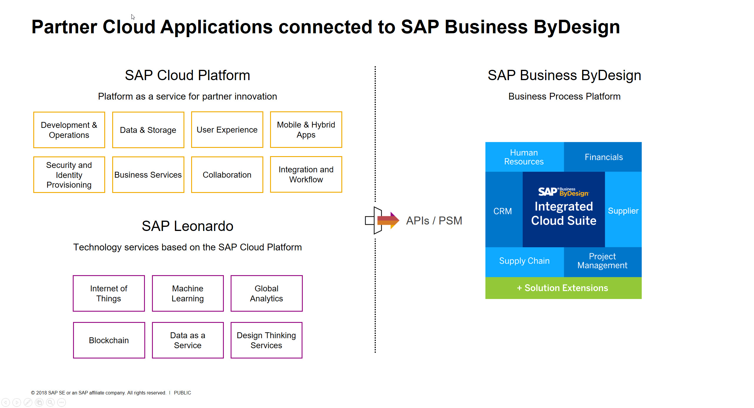 Extend SAP ByDesign using SAP Cloud Platform HTML5