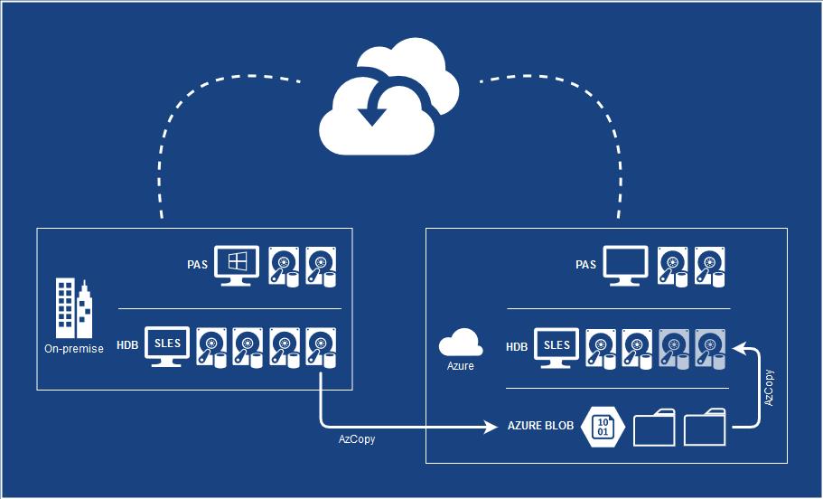 Your SAP on Azure – Part 7 – Protect SAP landscape with