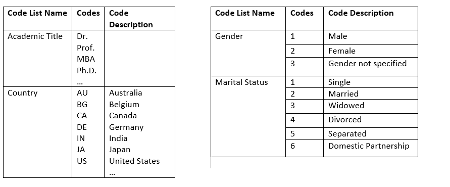 Code List Mapping in Data Workbench | SAP Blogs
