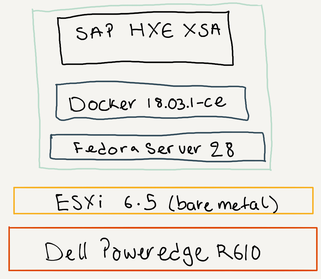 Getting HXE XSA Server+Apps on Docker to work for you | SAP Blogs
