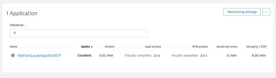 Monitoring a Fiori Launchpad on SAP Cloud Portal using