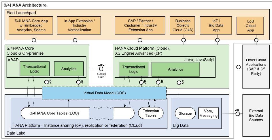 SAP ABAP CDS – Tiven's Blog
