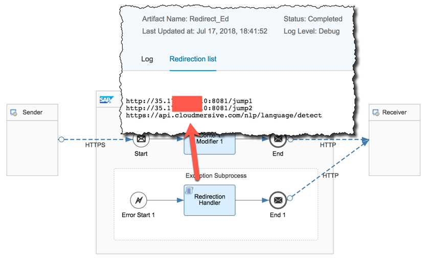 HTTP redirections in CPI | SAP Blogs