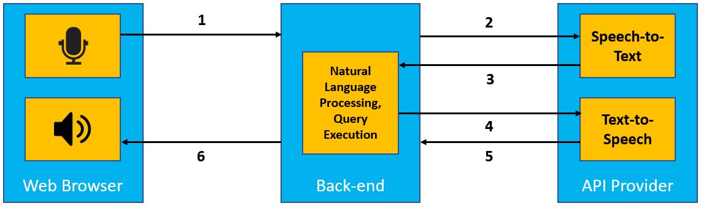Developing Speech Interface for XSA Web Applications using