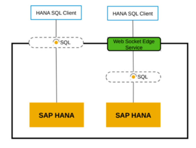 Setting up the new HANA service in SAP Cloud Platform Cloud Foundry