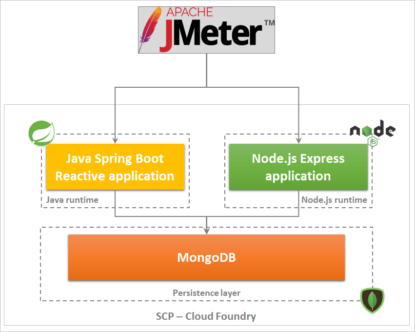 Spring Boot Reactive vs  Node js in SAP Cloud Platform: Reflection