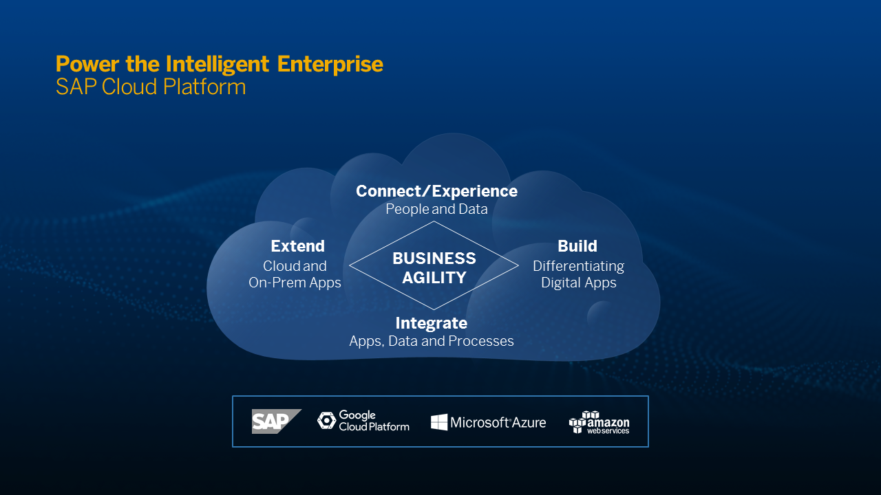 Learn how SAP Cloud Platform powers the Intelligent enterprise | SAP