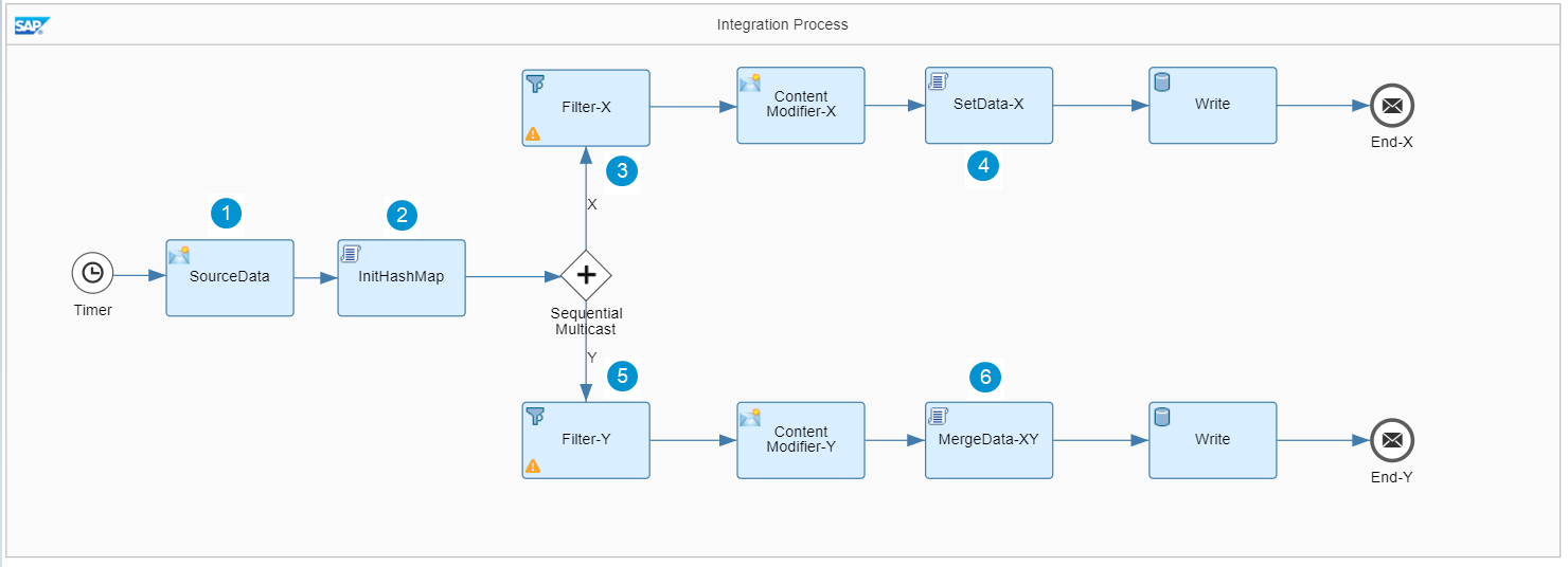 How to copy data across multiple branches of Multicast in SAP CPI