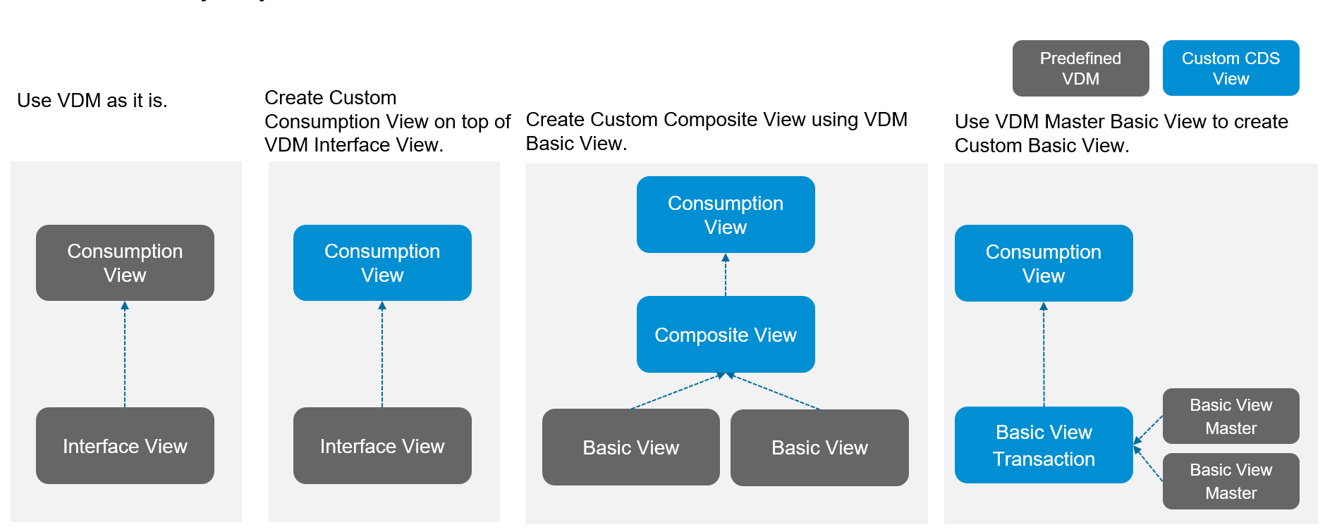 Example: Custom CDS View using predefined Virtual Data Model and