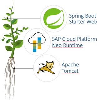 Spring Boot and SAP Cloud Platform: Neo | SAP Blogs