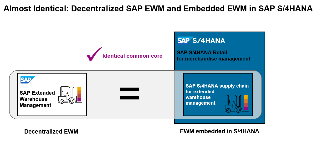 How Retailers can deploy SAP Extended Warehouse Management regarding