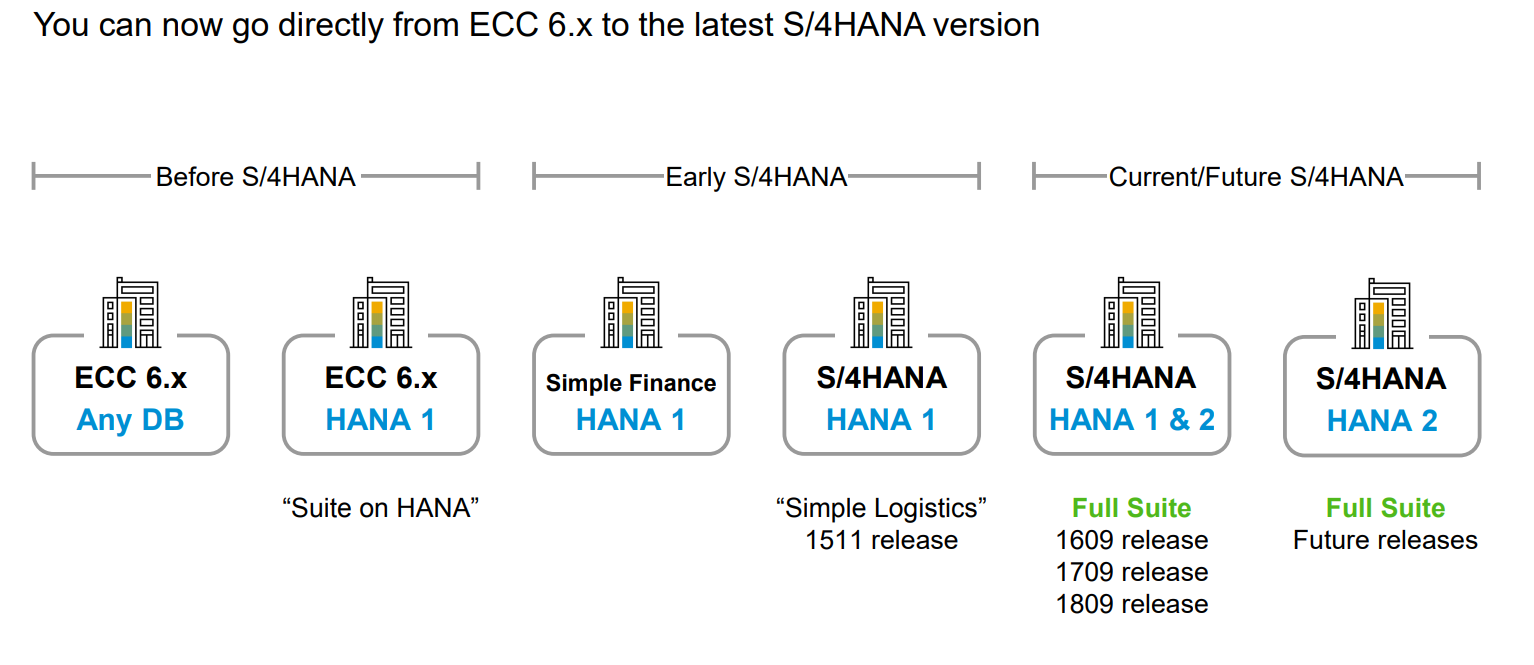 SAP S/4HANA 1809 Release – Preview